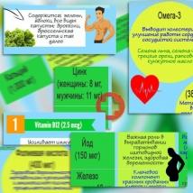 Витамины, минералы и другие питательные вещества