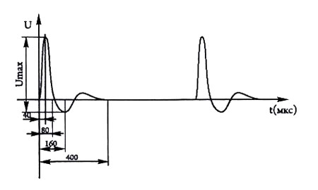 Форма и временные характеристики выходных импульсов аппарата АЭСТ-01