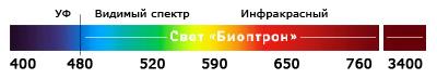 Спектр светового потока от приборов Zepter Bioptron