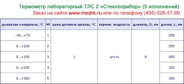 Таблица с техническими характеристиками термометров ТЛС-2