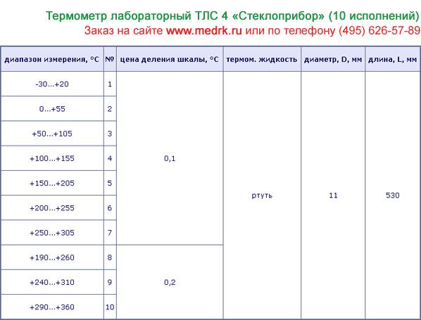 Таблица с техническими характеристиками термометров ТЛС-4