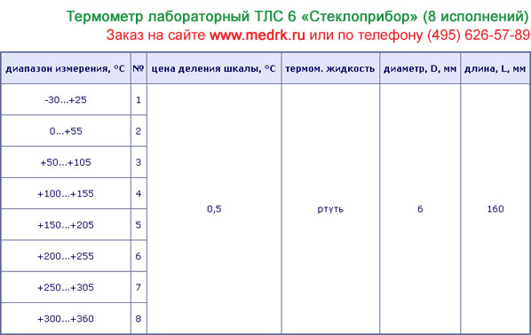 Таблица с техническими характеристиками термометров ТЛС-6