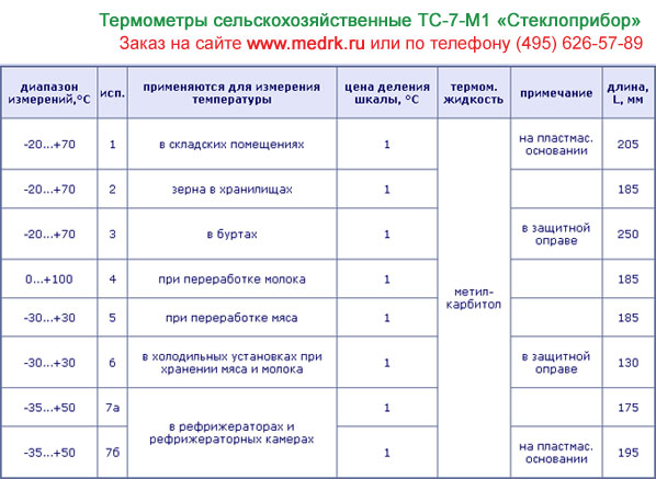 Таблица с техническими характеристиками термометров ТС-7-М1