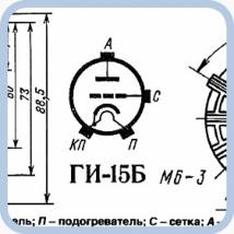 ГИ-15Б