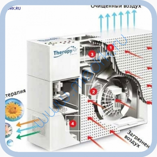 Воздухоочиститель Therapy Air PWC 503  Вид 2